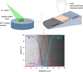 A methodology for characterizing the electrochemical stability of