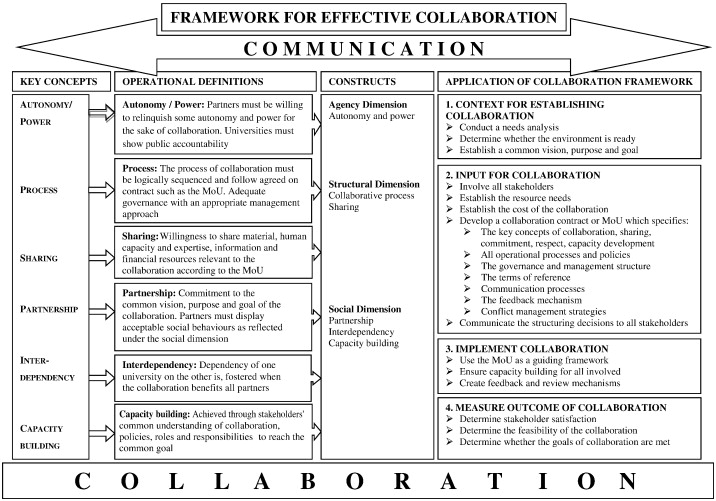 A framework for effective collaboration: A case study of