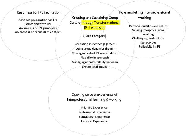 facilitation of learning theory