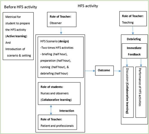 demonstration method of teaching in nursing