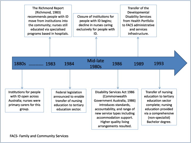 Intellectual disability health content within nursing curriculum: An ...