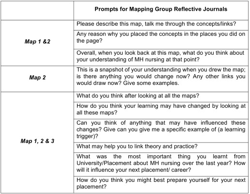 Concept mapping to promote meaningful learning, help relate theory