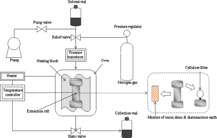 Subcritical Water Extraction Of Flavonol Quercetin From Onion Skin