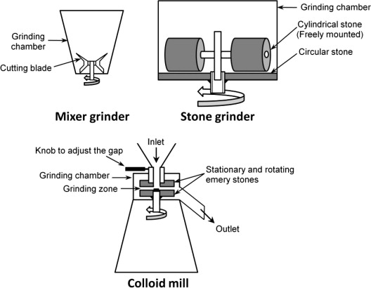 Wet grinding characteristics of soybean for soymilk extraction