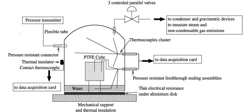 A Model Of Heat And Mass Transfer Inside A Pressure Cooker