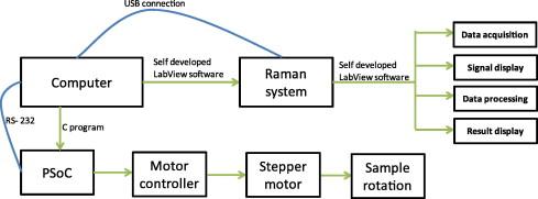 Prototype instrument development for non-destructive