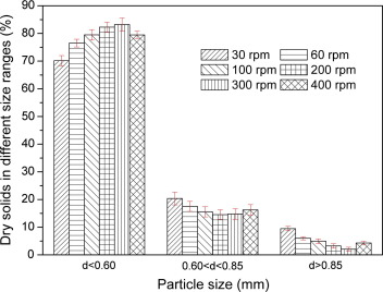 Digestive behaviours of large raw rice particles in vivo and in