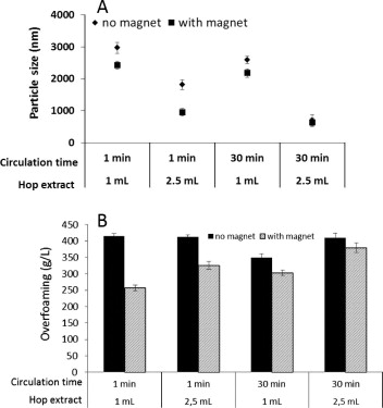 Effect of a magnetic field on dispersion of a hop extract
