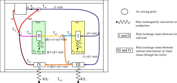 Simplified heat transfer modeling in a cold room filled with food