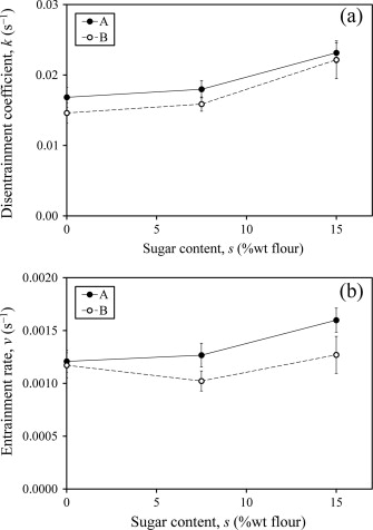 what is the mass of sugar