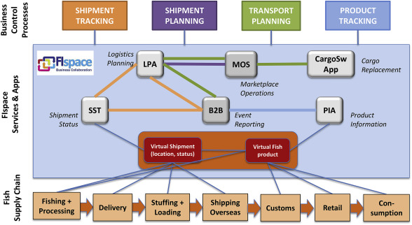 Astonishing Supply Chain Management Diagram Furthermore Supply Chain Work Wiring Cloud Oideiuggs Outletorg