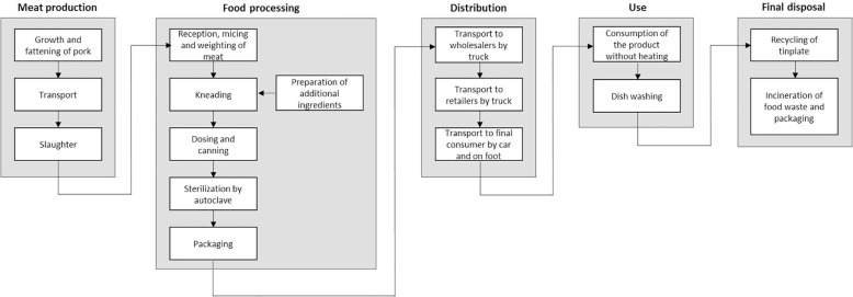 Evaluation of environmental impact of two ready-to-eat