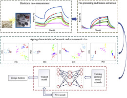 On the feasibility of metal oxide gas sensor based electronic nose