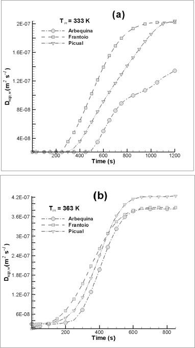 Computational modelling and energy consumption of turbulent