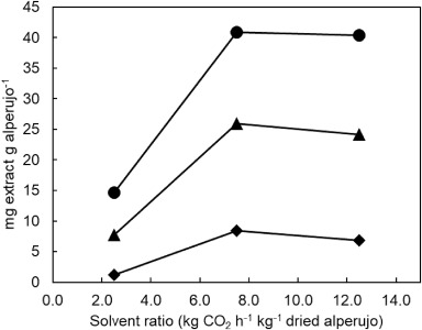 A selective extraction of hydroxytyrosol rich olive oil from