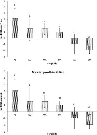 Effects of systemic and contact fungicides on life stages