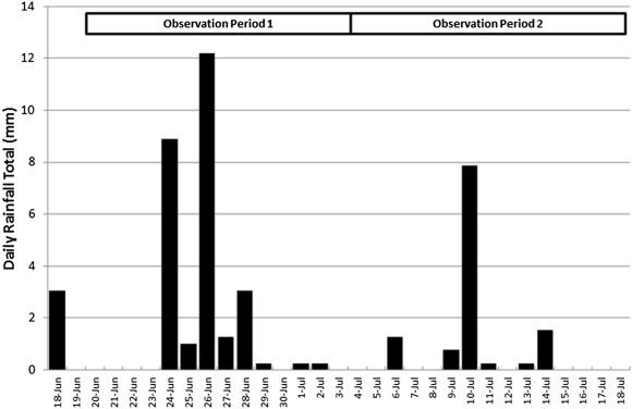 Influence of simulated rainfall on efficacy of fluazinam