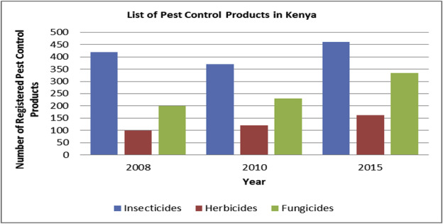 Import, disposal, and health impacts of pesticides in the