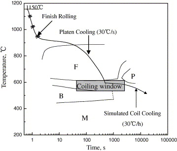 Development of hot rolled dual phase weathering steel cupcrnimo schematic representation of simulation of hot rolled processing for steel b ccuart Image collections
