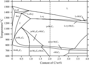 Phase diagram calculation of high chromium cast irons and influence the equilibrium phase diagram of 15cr1ni02mo high chromium cast iron ccuart Gallery