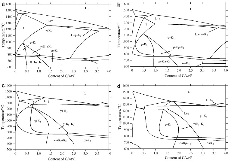 Phase diagram calculation of high chromium cast irons and influence the equilibrium phase of high chromium cast iron calculated by thermo calc software a cr10 b cr15 c cr20 d cr25 l liquid austenite ccuart Image collections