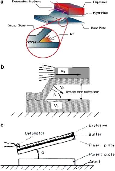 metallurgical investigation of explosion welding.