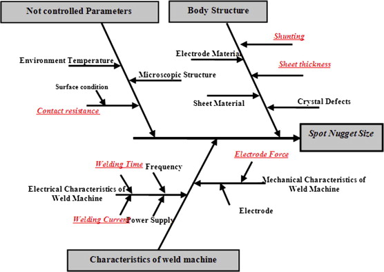 new parametric study of nugget size in resistance spot welding rh sciencedirect com How Do You Do a Fishbone Diagram Cause and Effect Fishbone Diagram