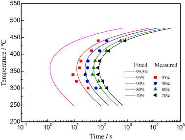 Investigation of quench sensitivity and transformation kinetics ttp curves of aluminum alloy 6082 ccuart Gallery