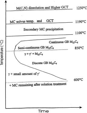 Effect of welding parameters on microstructure mechanical schematic ttt diagram of udimet 520 9 ccuart Images
