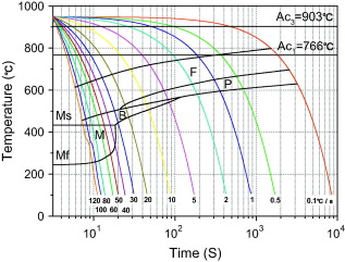 Effects of tungsten on continuous cooling transformation cct diagram of 0w steel ccuart Images