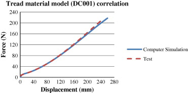 Development of a detailed aircraft tyre finite element model