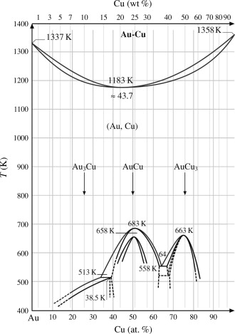 Gold Copper Alloy Phase Diagrams Circuit Connection Diagram