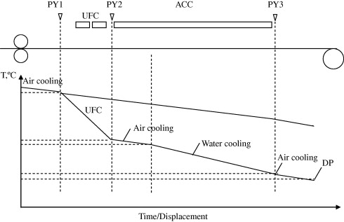 Process design and prediction of mechanical properties of dual phase propositional ufc process for dual phase dp steels ccuart Image collections