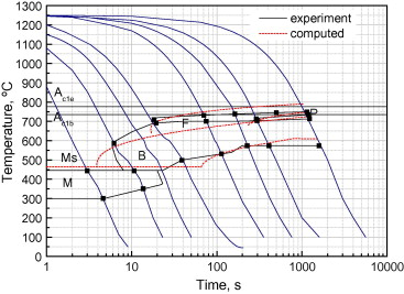 Process design and prediction of mechanical properties of dual phase comparison of experimental and computed cct diagram ccuart Image collections