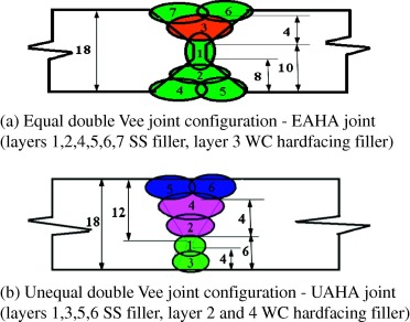 Effect of joint design on ballistic performance of quenched