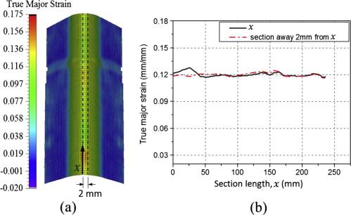 Forming of high strength titanium sheet at room temperature