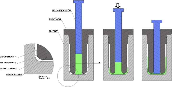 Development of a novel method for the backward extrusion - ScienceDirect