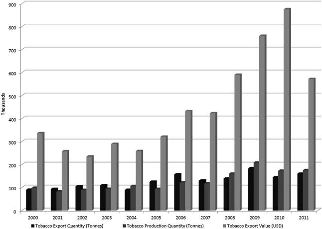 Fertilizer and votes: Does strategic economic policy explain