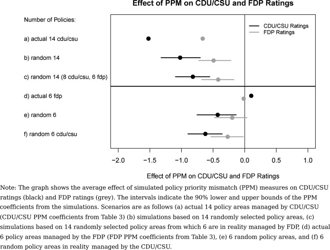 Responsibility attribution in coalition governments: Evidence from ...