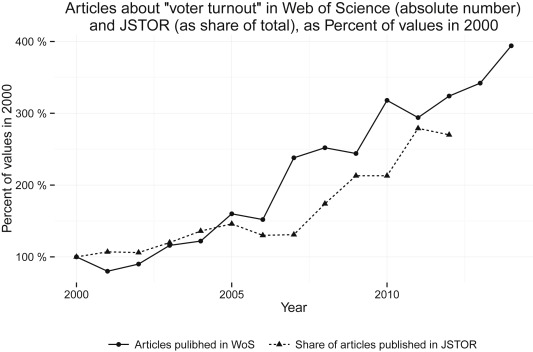 Development Of Voter Turnout Literature 2000 2014 Note Published Articles About The Solid Line Represents Yearly Evolution