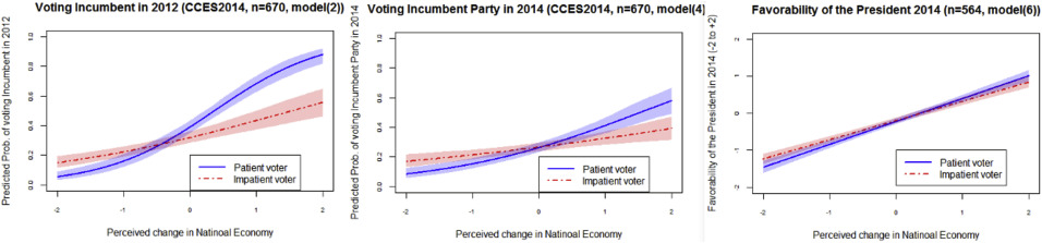 Patience as the rational foundation of sociotropic voting