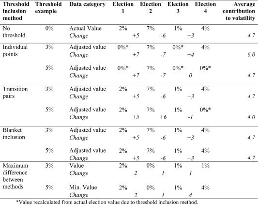 The Volatility Of Volatility Measuring Change In Party Vote Shares