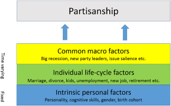 The Big Five personality traits and partisanship in England