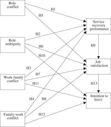 The Effects Of Work Role And Family Role Variables On Psychological