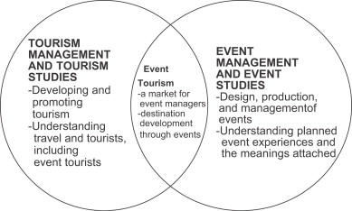 Event tourism: Definition, evolution, and research - ScienceDirect