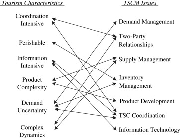 Tourism supply chain management: A new research agenda - ScienceDirect