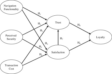 the effect of perceived trust on electronic merce shopping Purpose Diagram download full size image