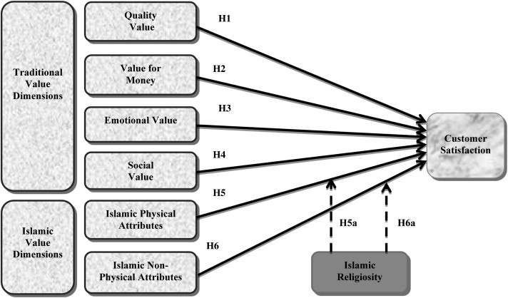 The role of Islamic religiosity on the relationship between