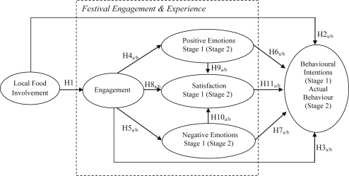 Festivals as agents for behaviour change: A study of food