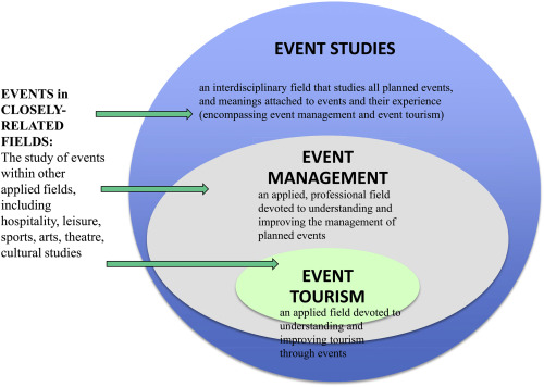 Progress and prospects for event tourism research sciencedirect event studies event management and event tourism fandeluxe Images